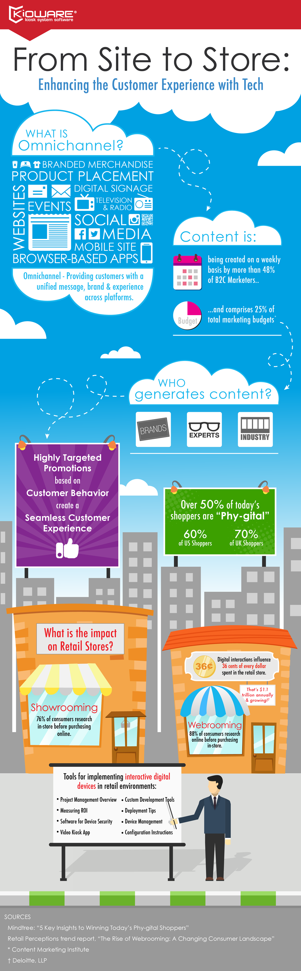 Retail Self Service Infographic